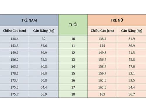 Bảng chiều cao cân nặng chuẩn của trẻ từ 10 đến 18 tuổi